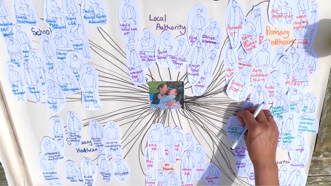 spider diagram of professionals connected with a young boy with complex needs